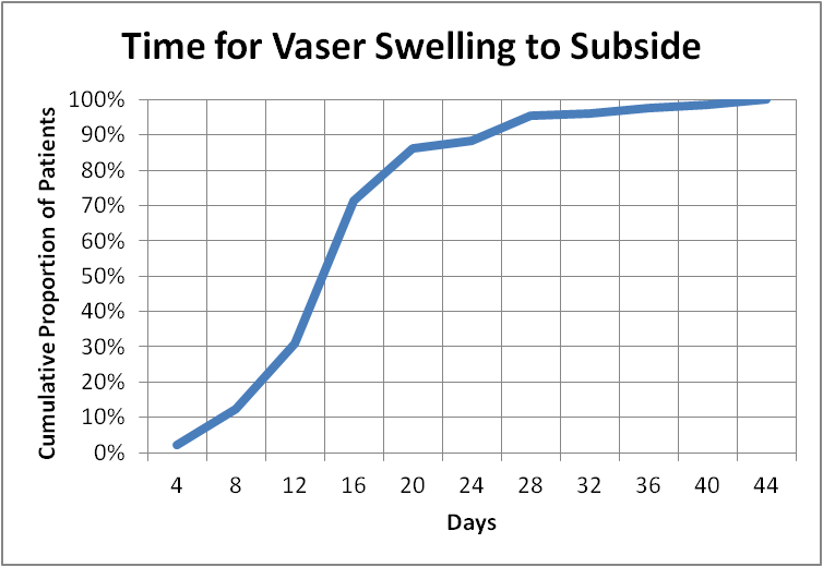 Vaser Liposuction Swelling Stats